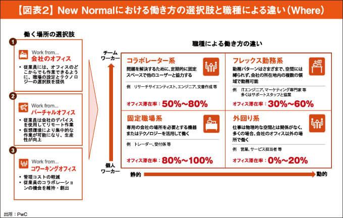 【図表2】 New Normalにおける働き方の選択肢と職種による違い(Where)