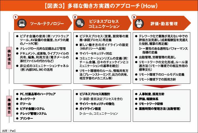 【図表3】 多様な働き方実践のアプローチ(How)