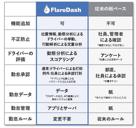 Flare Dash
