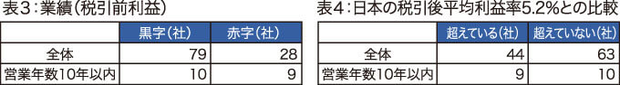表3:業績(税引前利益)、表4:日本の税引後平均利益率5.2%との比較