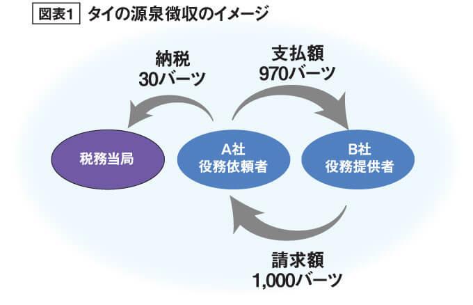 図表1 タイの源泉徴収のイメージ