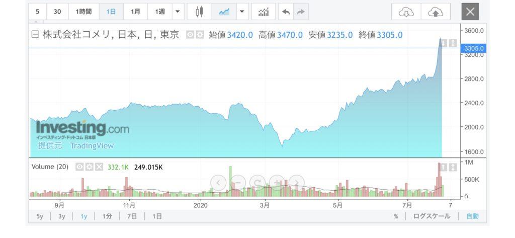 株価 ニュー エイジ ビバレッジ