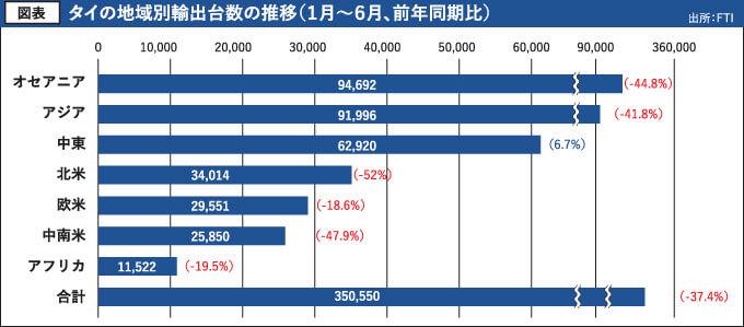 図表 タイの地域別輸出台数の推移(1月~6月、前年同期比)