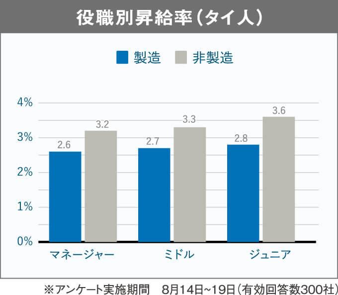 役職別昇給率(タイ人)