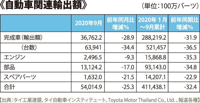 自動車関連輸出額
