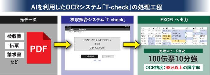 AIを利用したOCRシステム「T-check」の処理工程