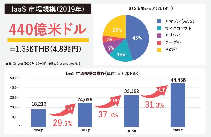 IaaS 市場規模(2019年)