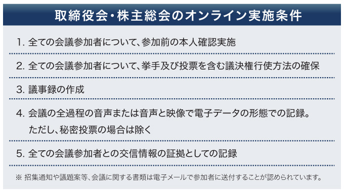 取締役会・株主総会のオンライン実施条件