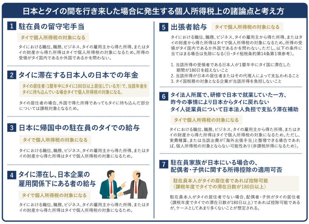 日本とタイの間を行き来した場合に発生する個人所得税上の諸論点と考え方
