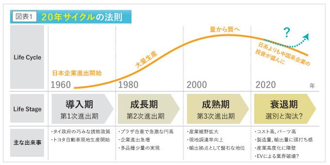 20年サイクルの法則