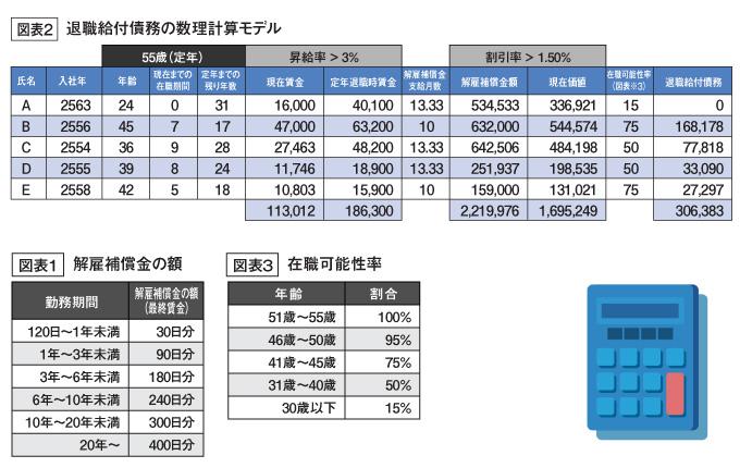 退職給付債務の数理計算モデル