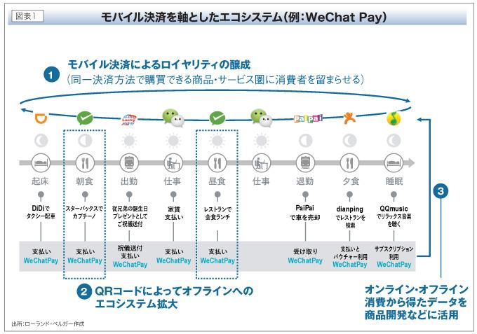 モバイル決済を軸としたエコシステム(例:WeChat Pay)