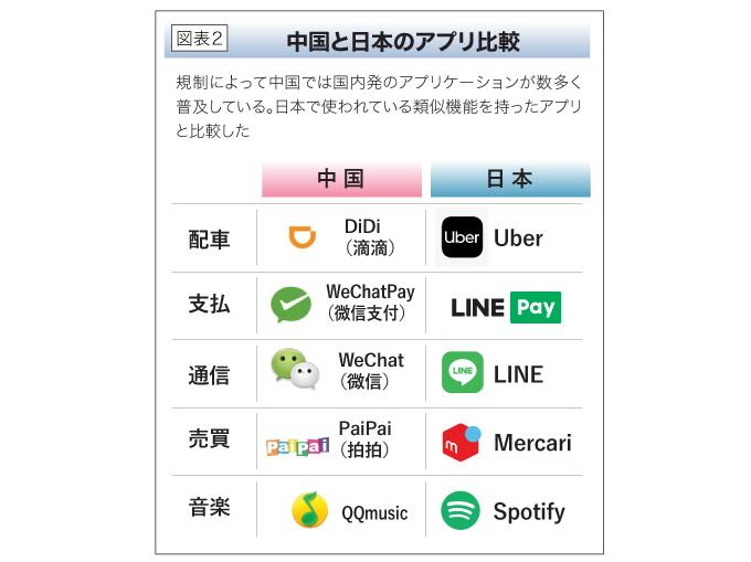 中国と日本のアプリ比較