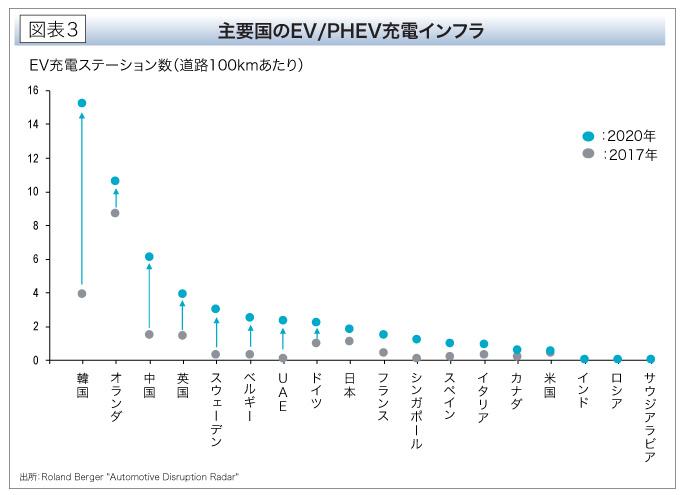 主要国のEV/PHEV充電インフラ