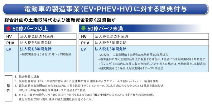 電動車の製造事業(EV・PHEV・HV)に対する恩典付与