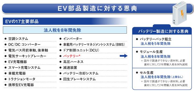 EV部品製造に対する恩典