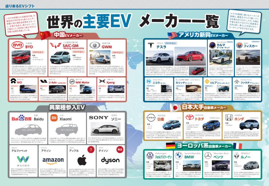 世界の主要EVメーカー一覧
