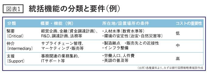 統括機能の分類と要件(例)