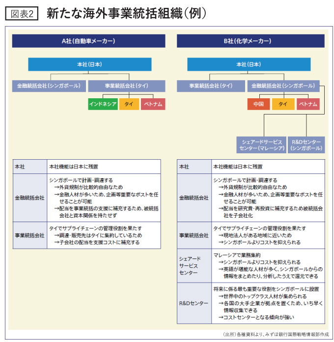 新たな海外事業統括組織(例)
