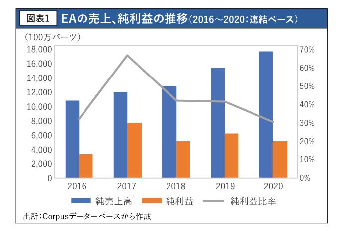 EAの売上、純利益の推移(2016~2020:連結ベース)