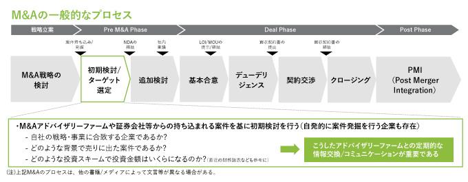 M&Aの一般的なプロセス