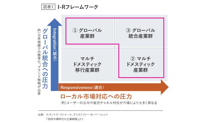 I-Rフレームワーク