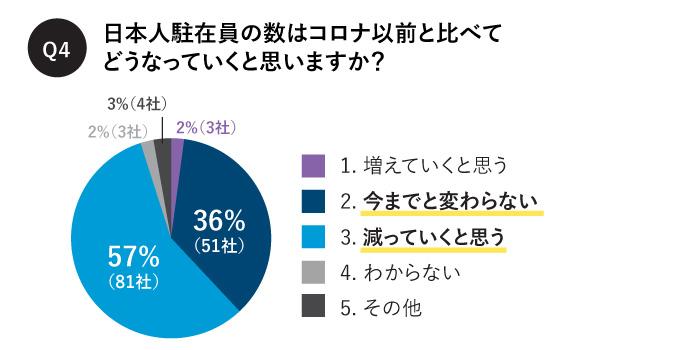 日本人駐在員の数はコロナ以前と比べて どうなっていくと思いますか?