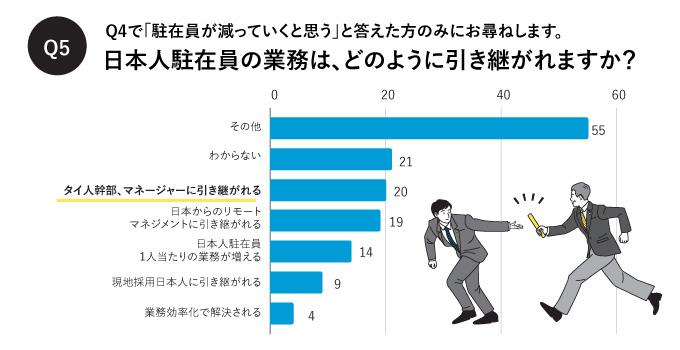 日本人駐在員の業務は、どのように引き継がれますか?