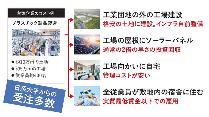 台湾企業のコスト例