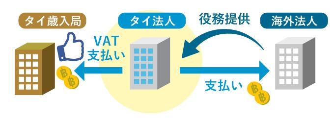 サービスの輸入に発生するVAT(リバースチャージ)とは?