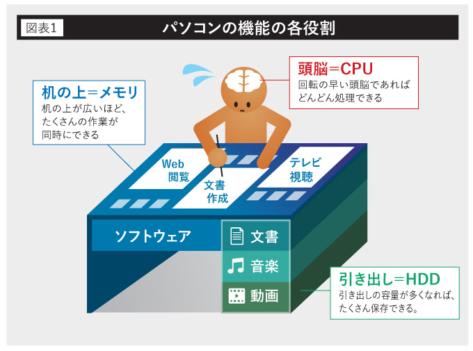 パソコンの機能の各役割