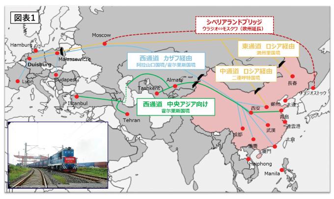 欧州向け鉄道輸送