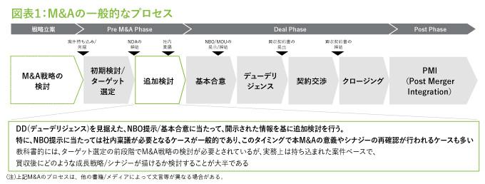 図表1:M&Aの一般的なプロセス