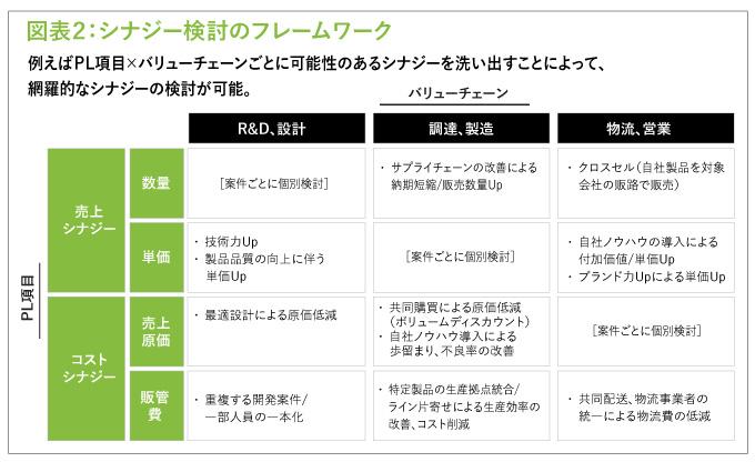 図表2:シナジー検討のフレームワーク