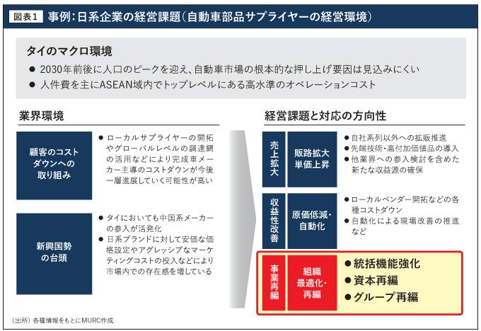事例:日系企業の経営課題(自動車部品サプライヤーの経営環境)