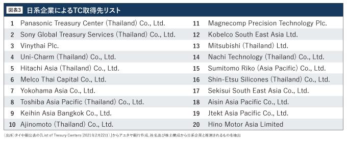 日系企業によるTC取得先リスト