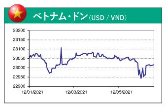 ベトナム・ドン(USD / VND)