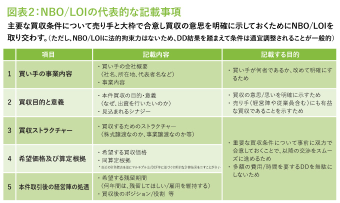 NBO/LOIの代表的な記載事項