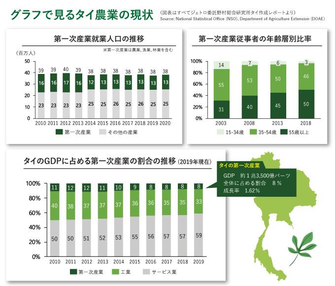 グラフで見るタイ農業の現状