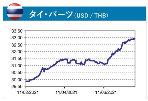 タイ・バーツ(USD / THB)