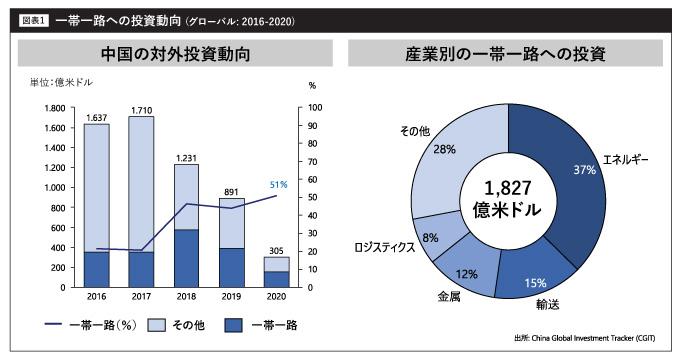 一帯一路への投資動向 (グローバル: 2016-2020)