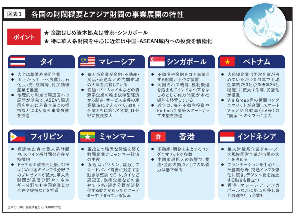 各国の財閥概要とアジア財閥の事業展開の特性