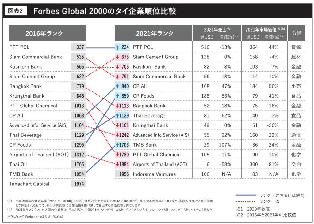 Forbes Global 2000のタイ企業順位比較