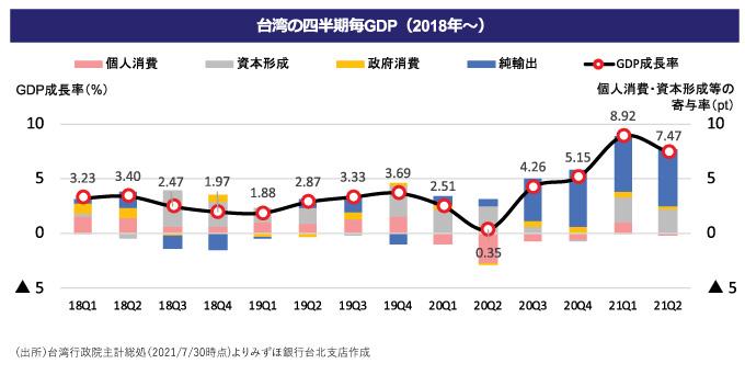 台湾の四半期毎GDP
